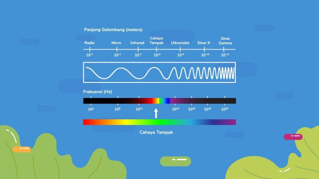 Spektrum Gelombang Elektromagnetik terbagi ke dalam 7 jenis