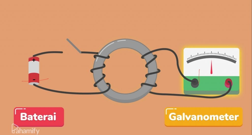 Illustrasi rangkaian induksi elektromagnetik yang dibentuk dalam percobaan Faraday