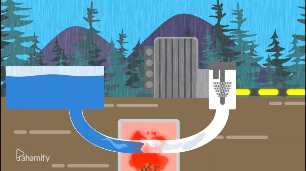 Induksi elektromagnetik digunakan dalam dalam generator pembangkit listrik