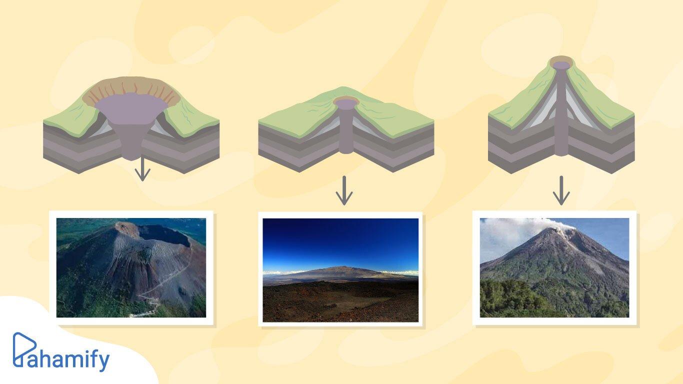 Geografi Jenis Jenis Gunung Api Pahamify Teman Persiapan Utbk