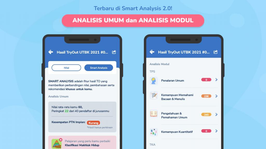 Smart Analysis dapat mengukur kemampuanmu menjawab soal try out UTBK secara akurat.